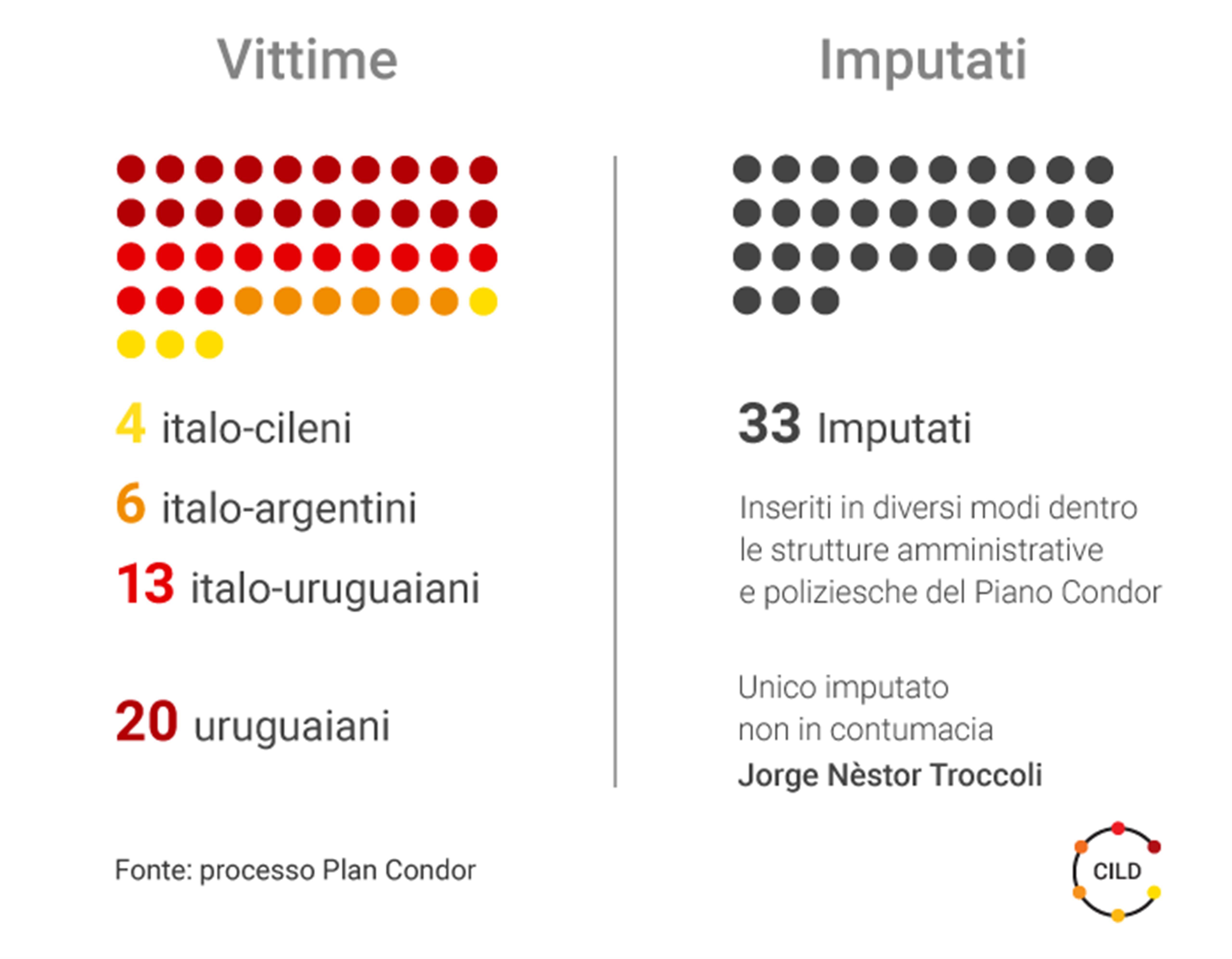 Desaparecidos, processo Plan Condor: 8 ergastoli