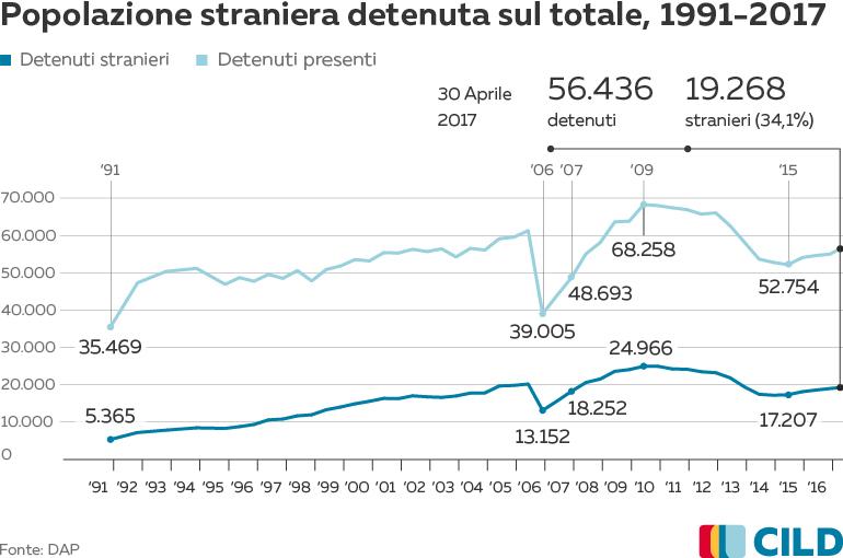 IT_DetenutiStranieri