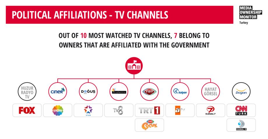 [Fonte: RSF e il Media Ownership Monitor di Bianet, ricerca condotta da Elif İnce e Burcu Karakaş]