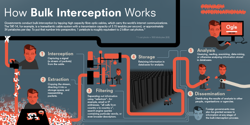 Come funziona l'intercettazione di massa. Grafica di Privacy International